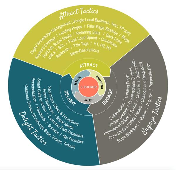 Flywheel-integrated-tactics