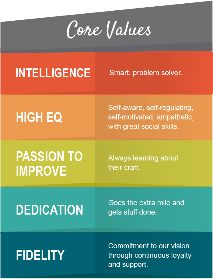 InVerve Core Values